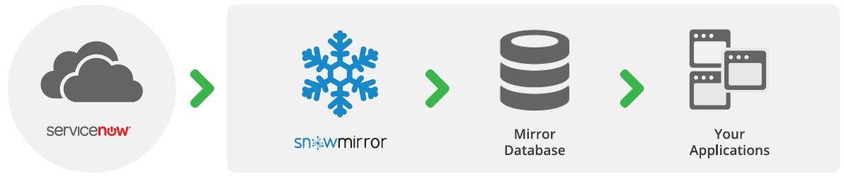 snowmirror-chart-simple