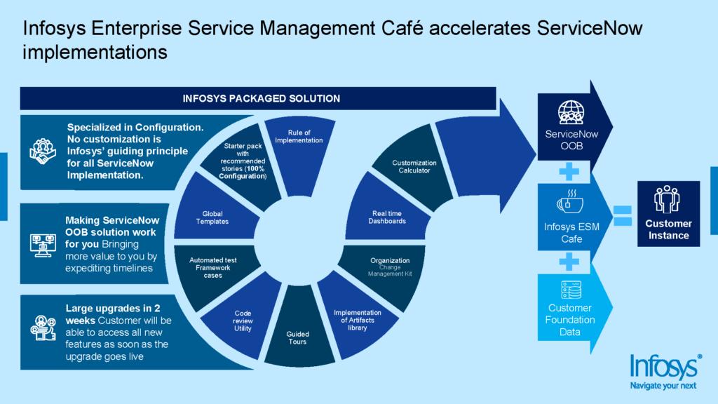 Infosys Enterprise Service Management Café accelerates ServiceNow implementations