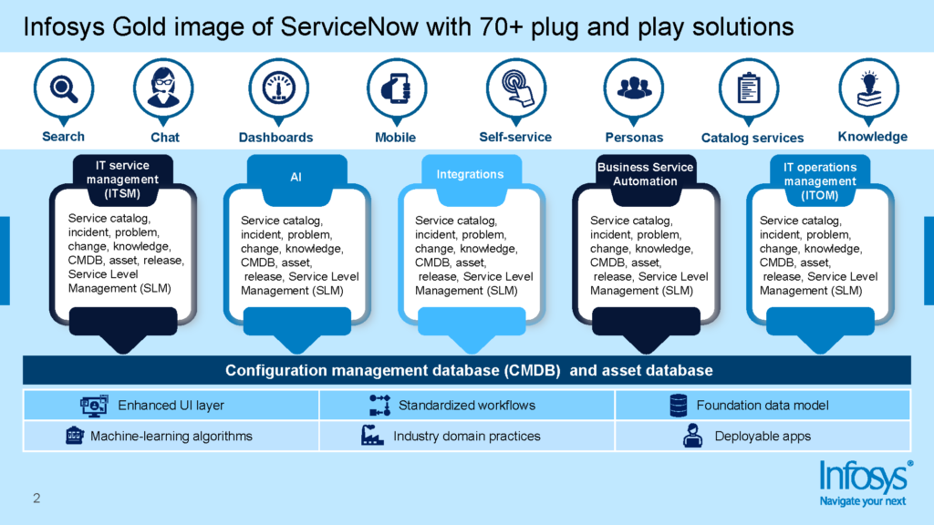 Infosys Gold image of ServiceNow with 70+ plug and play solutions