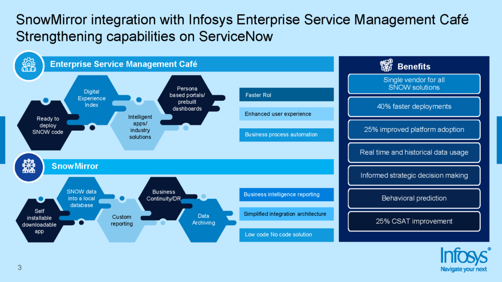 SnowMirror integration with Infosys Enterprise Service Management Cafe - Strengthening capabilities in ServiceNow